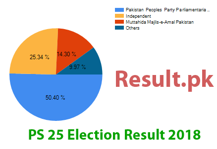 Election result 2018 PS-25