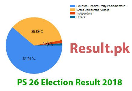 Election result 2018 PS-26