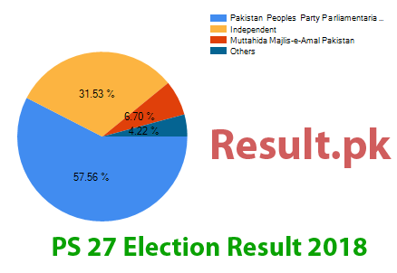 Election result 2018 PS-27
