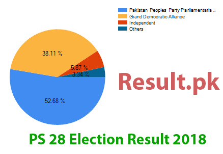 Election result 2018 PS-28