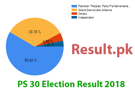 Election result 2018 PS-30