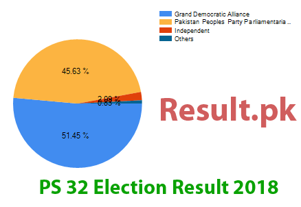 Election result 2018 PS-32