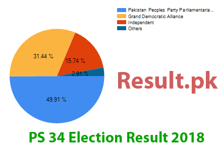 Election result 2018 PS-34