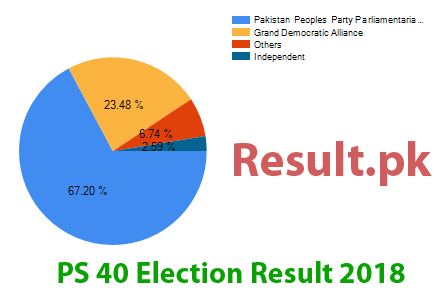 Election result 2018 PS-40