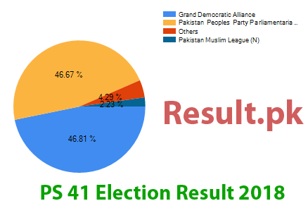 Election result 2018 PS-41