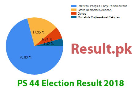 Election result 2018 PS-44