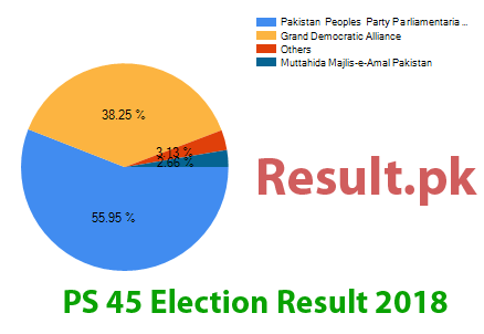 Election result 2018 PS-45