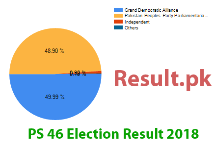 Election result 2018 PS-46