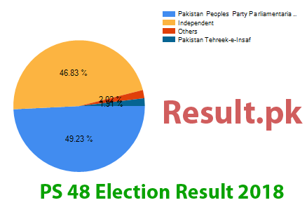Election result 2018 PS-48