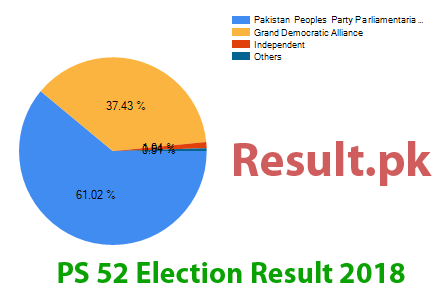 Election result 2018 PS-52