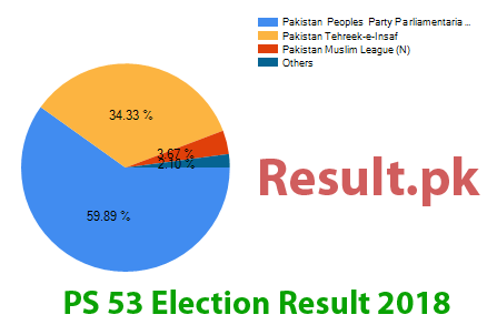Election result 2018 PS-53