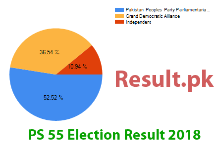 Election result 2018 PS-55