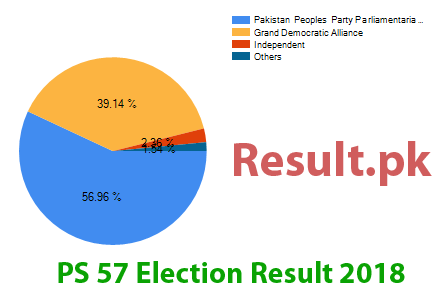 Election result 2018 PS-57