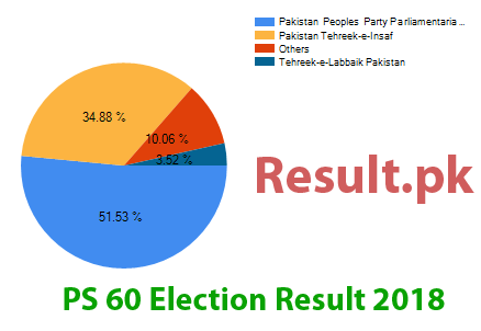 Election result 2018 PS-60