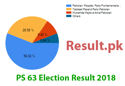 Election result 2018 PS-63