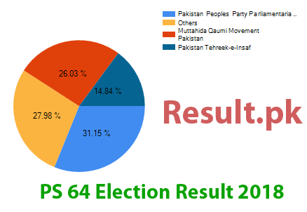 Election result 2018 PS-64