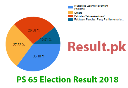 Election result 2018 PS-65