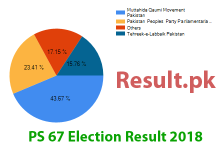 Election result 2018 PS-67