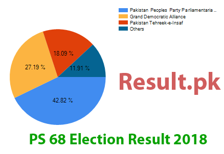 Election result 2018 PS-68