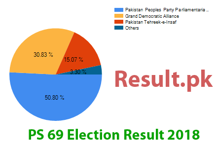 Election result 2018 PS-69