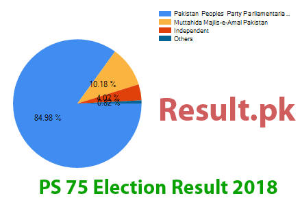 Election result 2018 PS-75