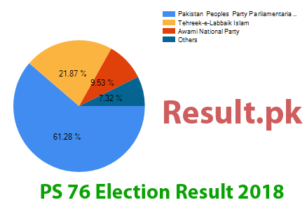 Election result 2018 PS-76