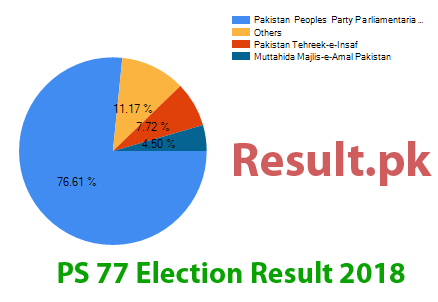 Election result 2018 PS-77