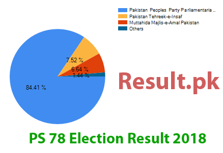 Election result 2018 PS-78