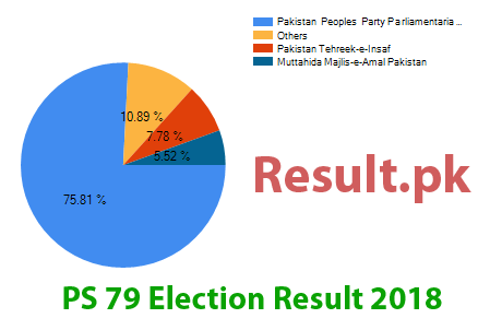 Election result 2018 PS-79