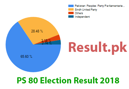 Election result 2018 PS-80
