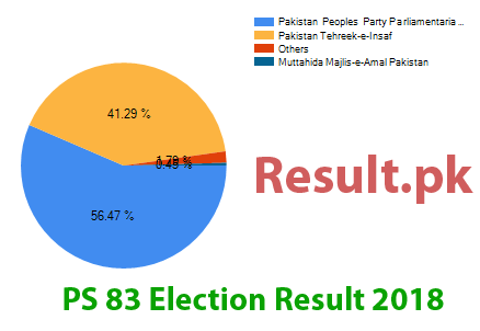 Election result 2018 PS-83