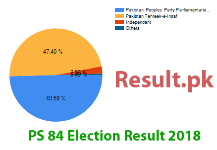 Election result 2018 PS-84