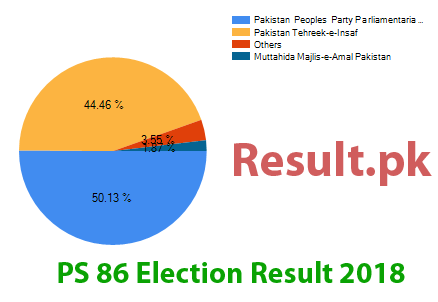 Election result 2018 PS-86