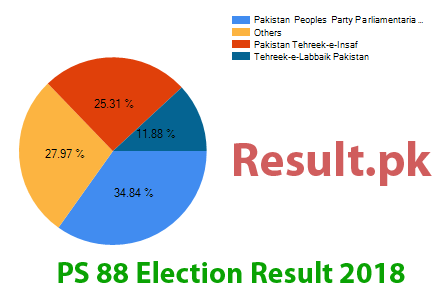 Election result 2018 PS-88