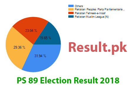 Election result 2018 PS-89