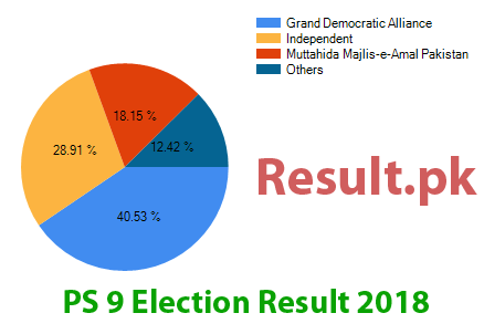 Election result 2018 PS-9