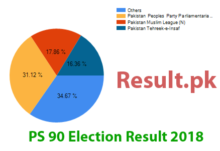 Election result 2018 PS-90