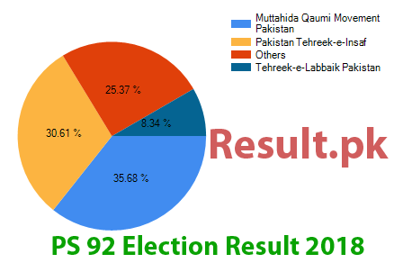 Election result 2018 PS-92