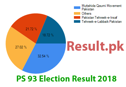 Election result 2018 PS-93