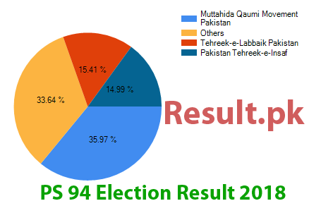 Election result 2018 PS-94