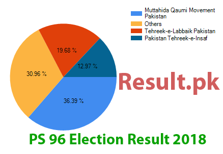 Election result 2018 PS-96