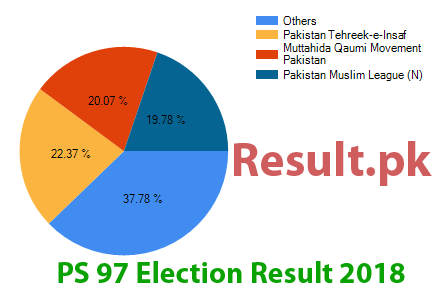 Election result 2018 PS-97