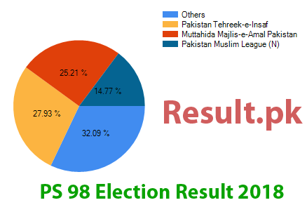 Election result 2018 PS-98