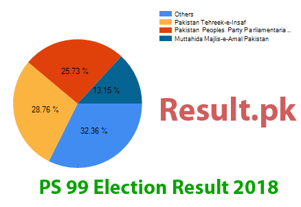 Election result 2018 PS-99