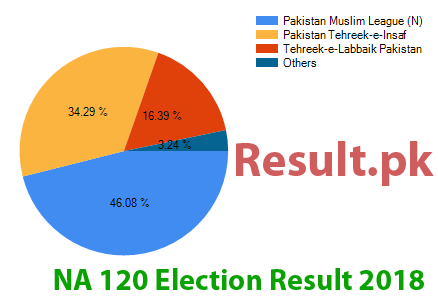 Election result 2018 NA-120