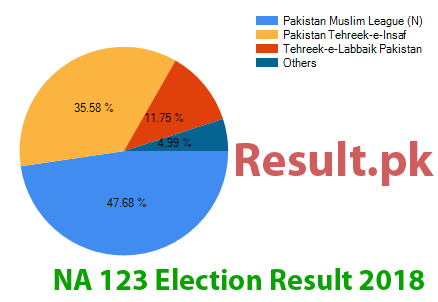 Election result 2018 NA-123