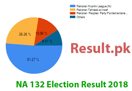 Election result 2018 NA-132