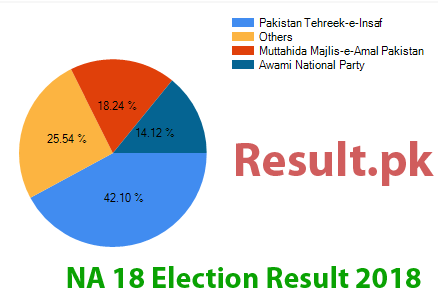 Election result 2018 NA-18
