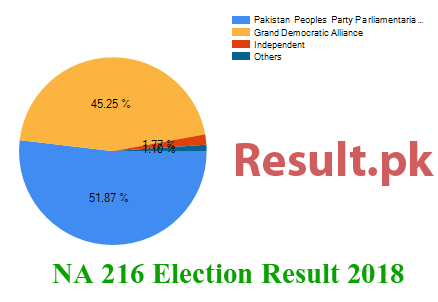 Election result 2018 NA-216