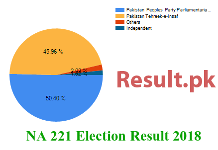 Election result 2018 NA-221
